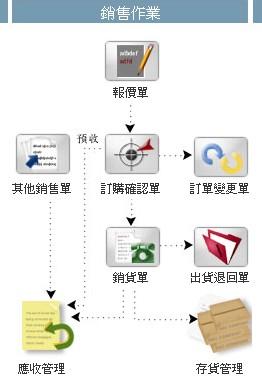 ☼銷售出貨系統圖片