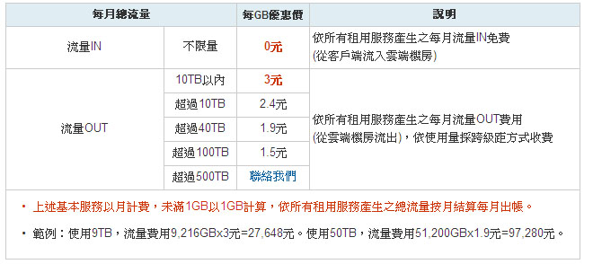 中華電信hicloud CaaS雲運算圖片